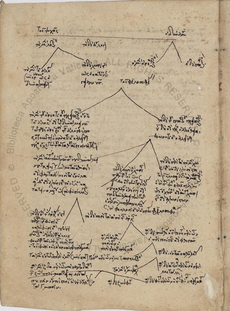 Аристотель. «Физика» с комментариями Симпликия Киликийского (ок. 490 – 560 гг. н.э.)