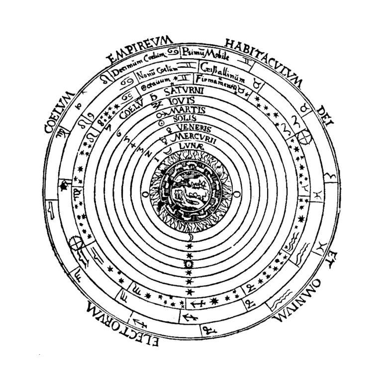 Геоцентрическая модель мира Аристотеля. 1524