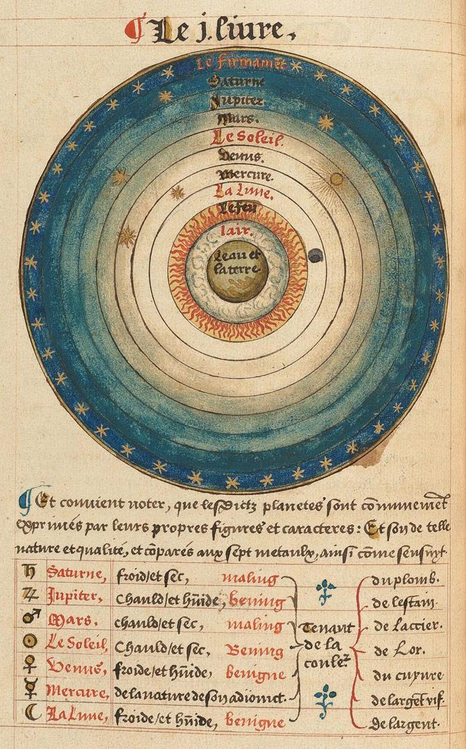 Аристотелевская модель мира
