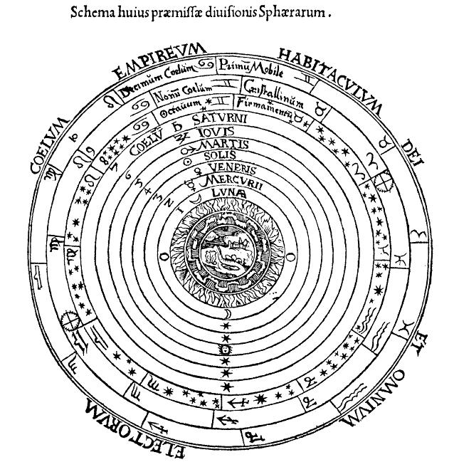 Аристотелевская модель мира (1533)