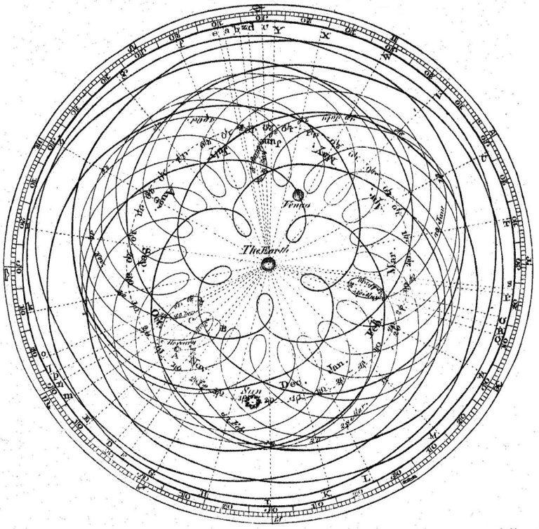 Траектория движения небесных тел в геоцентрической системе. 1771