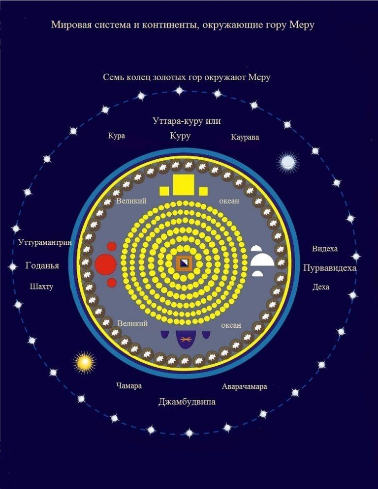 Буддийская космология