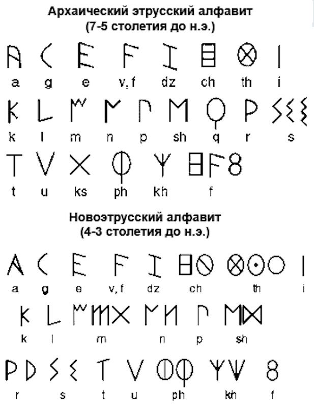 Этрусские алфавиты