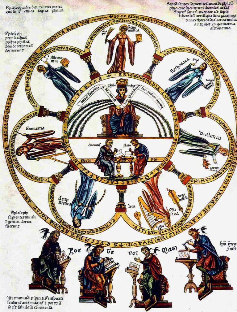 Философия в центре семи свободных искусств. XII в.