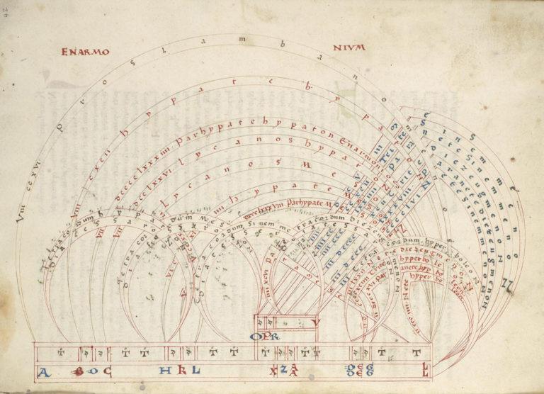 Копия латинского трактата о пифагорейской теории древнегреческой музыки. XV в.