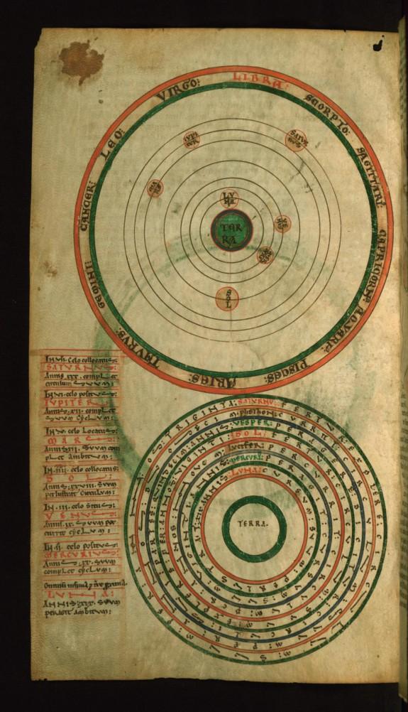Схема планетарных орбит и зодиаков. Диаграмма циклов планеты. Кон. XII в.