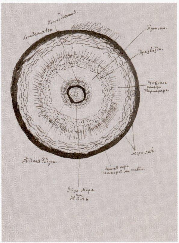 «Яйцо мира, или Ноль». Рисунок Д. Хармса. 1930-е
