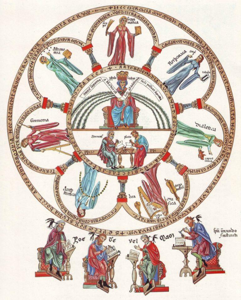 Философия и семь свободных искусств