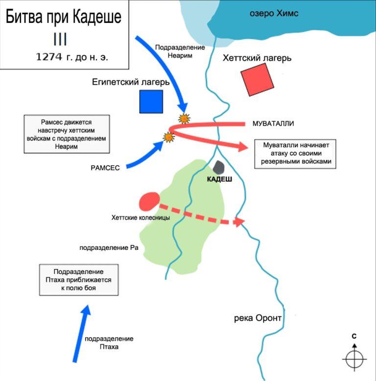 Схема заключительного этапа битвы при Кадеше. 1274 г. до н.э.