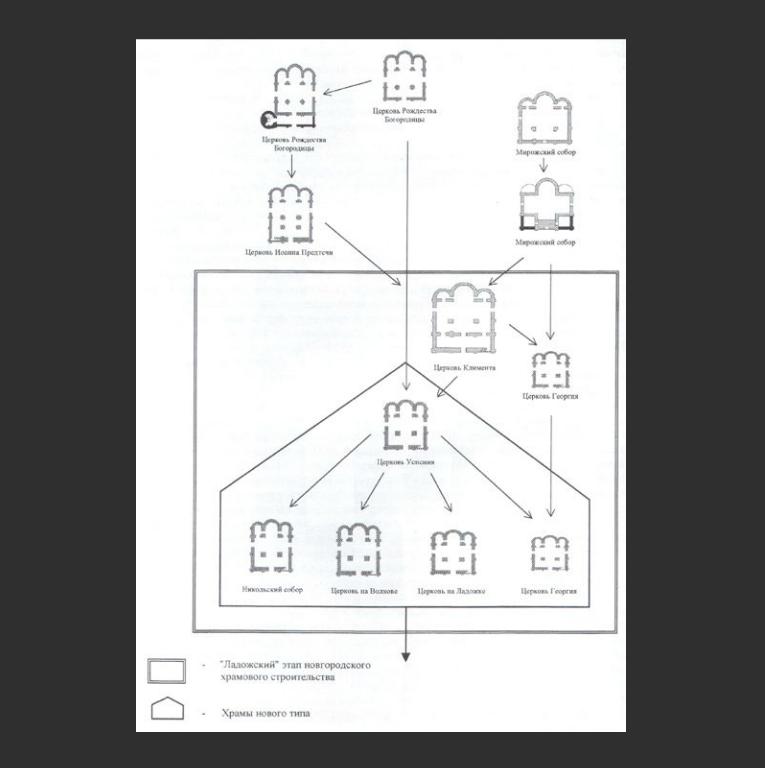 Схема этапов новгородского храмового строительства