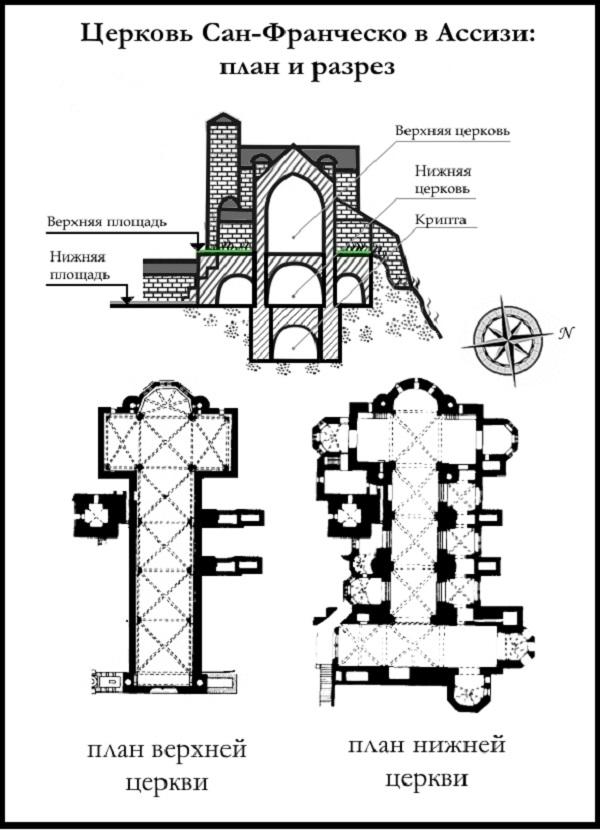 План и разрез церкви Сан Франческо в Ассизи