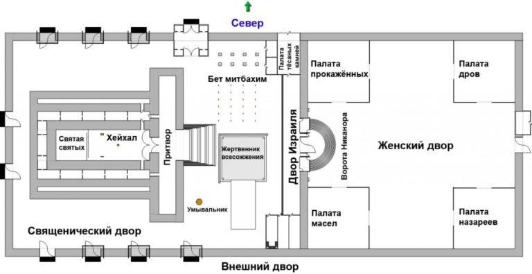План Второго храма