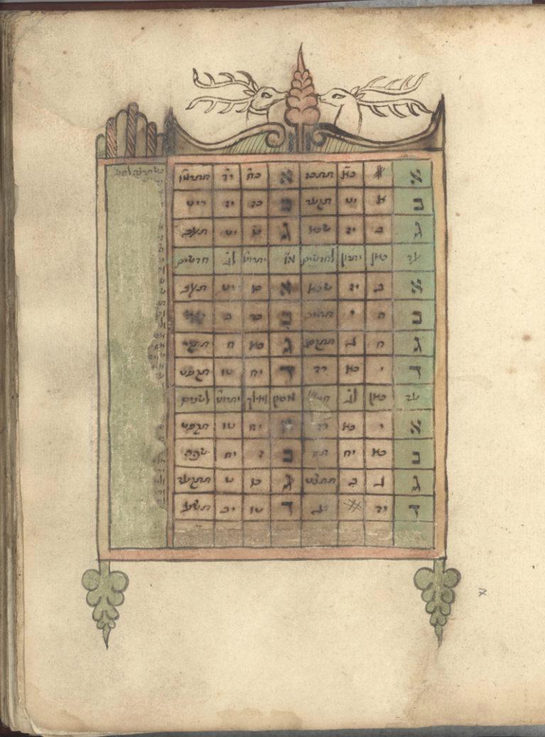 Раввинистический календарь. Восточная Европа, 1593–1604